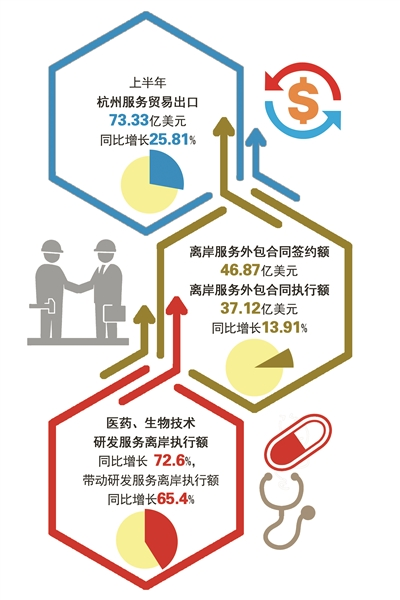 """""""杭州服务""""产业规模不断扩大 高端资源要素聚集"""